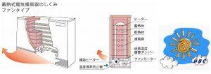 蓄熱暖房機